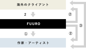 2.When FUURO requests from overseas